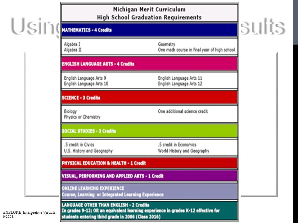 EXPLORE Interpretive Visuals 9/2008 82 High School Graduation Requirements Using Your Explore Results
