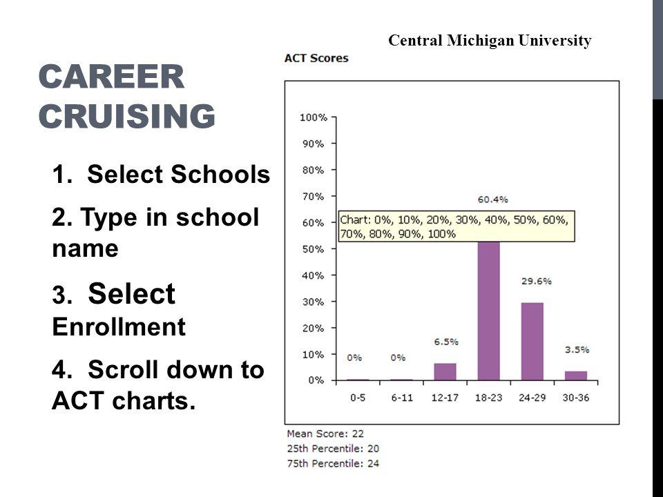 CAREER CRUISING 1.Select Schools 2. Type in school name 3.
