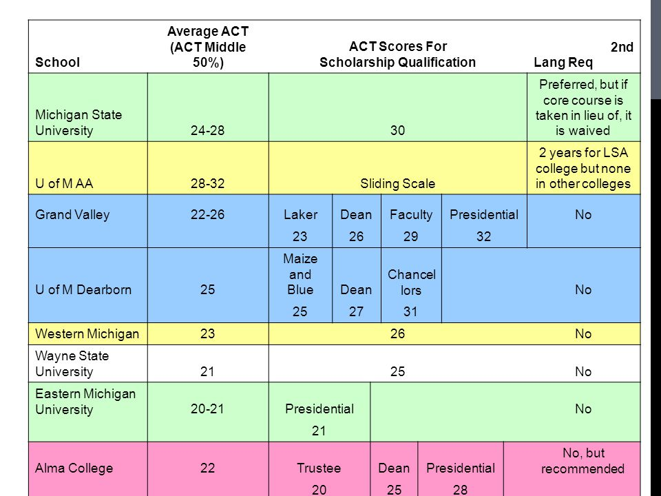 School Average ACT (ACT Middle 50%) ACT Scores For ScholarshipiQualification Language Requiring @2nd Lang Req Michigan State University24-2830 Preferred, but if core course is taken in lieu of, it is waived U of M AA28-32Sliding Scale 2 years for LSA college but none in other colleges Grand Valley22-26LakerDeanFacultyPresidentialNo 23262932 U of M Dearborn25 Maize and BlueDean Chancel lors No 252731 Western Michigan2326No Wayne State University2125No Eastern Michigan University20-21Presidential No 21 Alma College22TrusteeDeanPresidential No, but recommended 202528