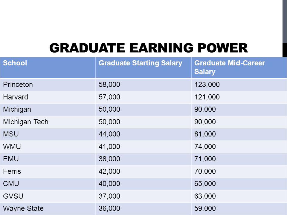 GRADUATE EARNING POWER SchoolGraduate Starting SalaryGraduate Mid-Career Salary Princeton58,000123,000 Harvard57,000121,000 Michigan50,00090,000 Michigan Tech50,00090,000 MSU44,00081,000 WMU41,00074,000 EMU38,00071,000 Ferris42,00070,000 CMU40,00065,000 GVSU37,00063,000 Wayne State36,00059,000