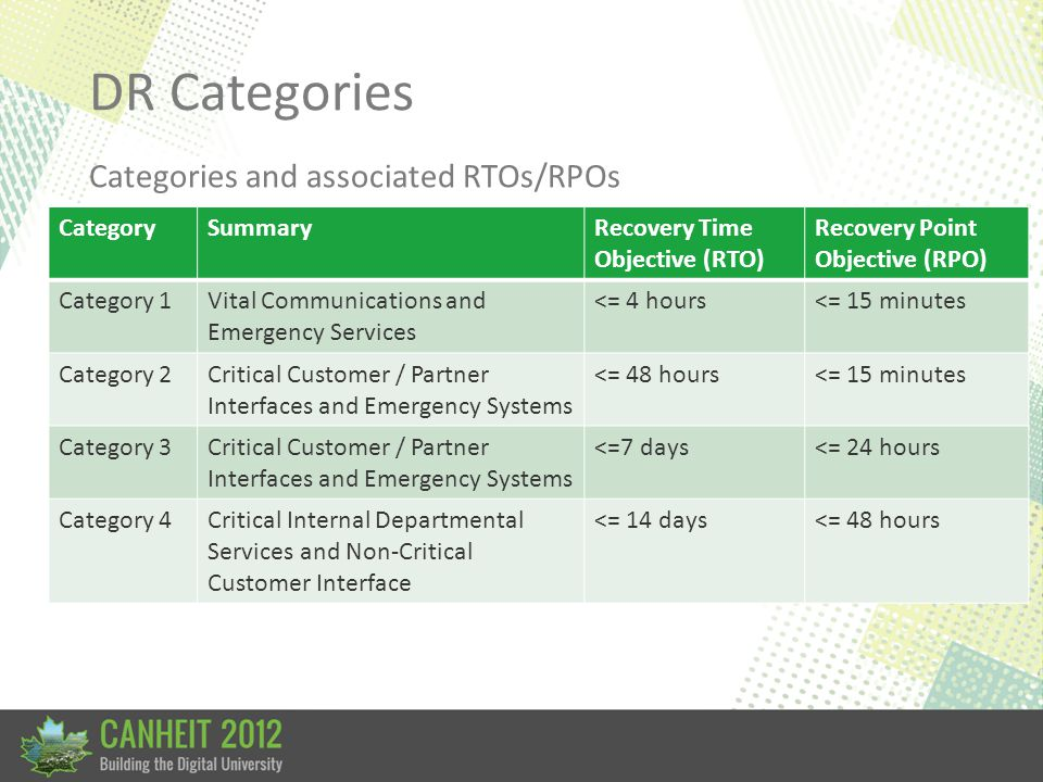 DR Categories Categories and associated RTOs/RPOs CategorySummaryRecovery Time Objective (RTO) Recovery Point Objective (RPO) Category 1Vital Communications and Emergency Services <= 4 hours<= 15 minutes Category 2Critical Customer / Partner Interfaces and Emergency Systems <= 48 hours<= 15 minutes Category 3Critical Customer / Partner Interfaces and Emergency Systems <=7 days<= 24 hours Category 4Critical Internal Departmental Services and Non-Critical Customer Interface <= 14 days<= 48 hours