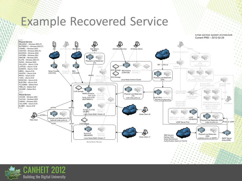 Example Recovered Service