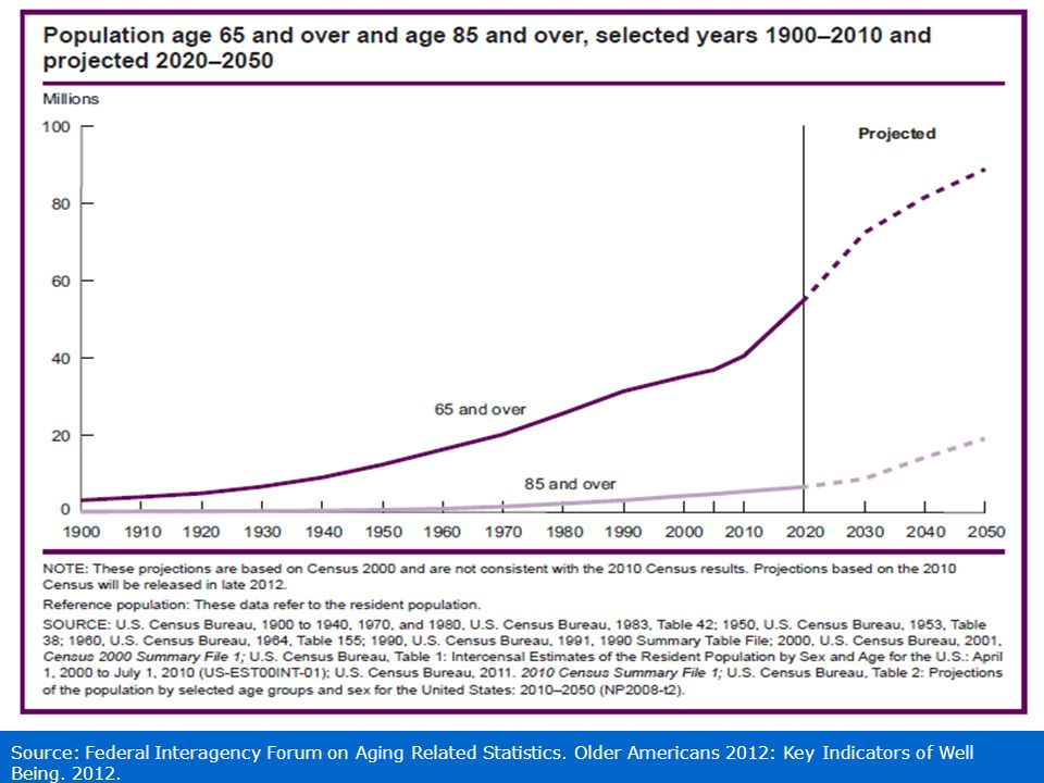 Source: Federal Interagency Forum on Aging Related Statistics.