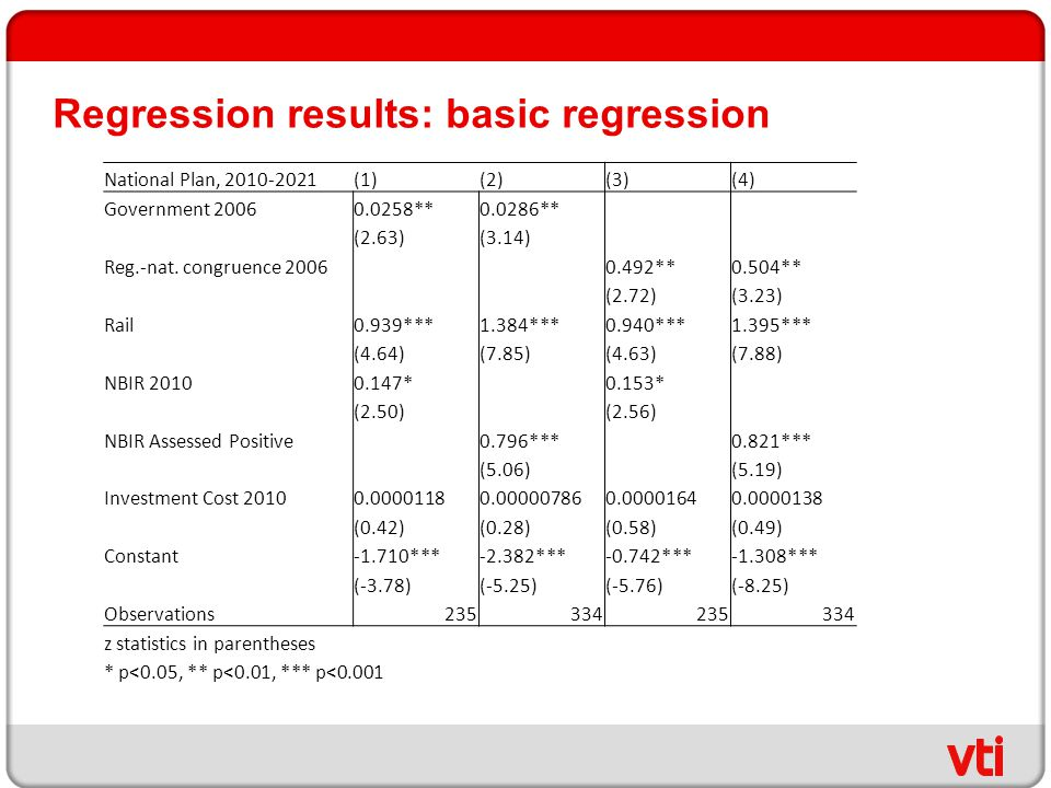 Regression results: basic regression National Plan, (1)(2)(3)(4) Government **0.0286** (2.63)(3.14) Reg.-nat.