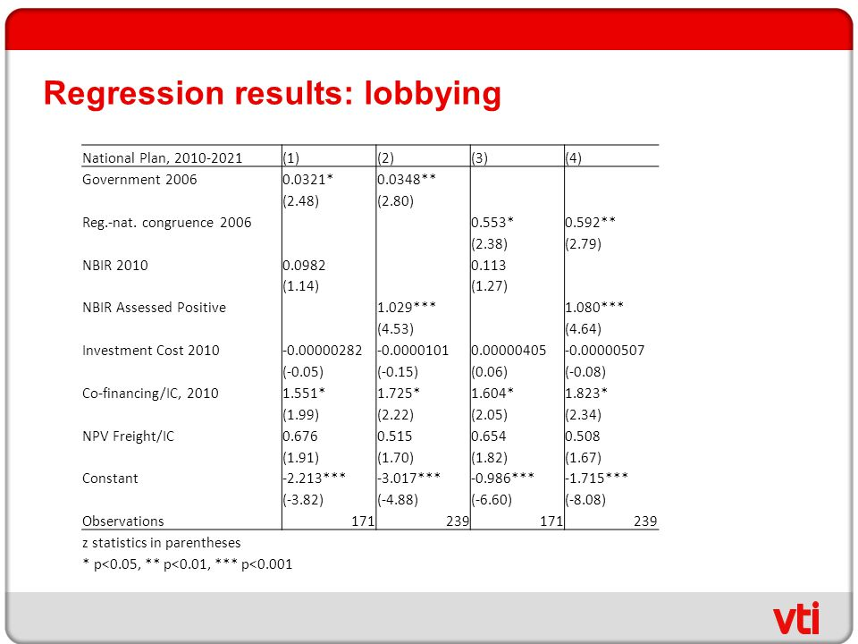 Regression results: lobbying National Plan, 2010-2021(1)(2)(3)(4) Government 20060.0321*0.0348** (2.48)(2.80) Reg.-nat. congruence 2006 0.553*0.592**