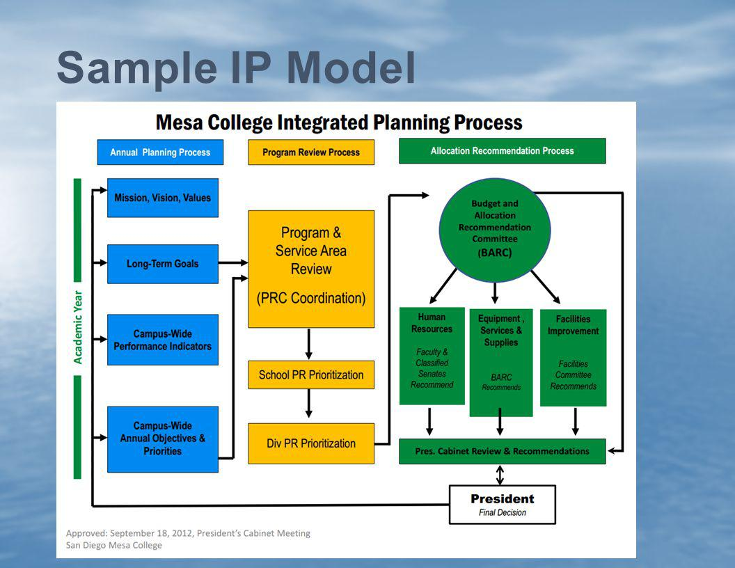 Sample IP Model