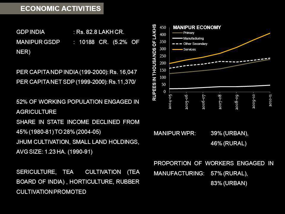 ECONOMIC ACTIVITIES GDP INDIA: Rs. 82.8 LAKH CR. MANIPUR GSDP: 10188 CR. (5.2% OF NER) PER CAPITA NDP INDIA (199-2000): Rs. 16,047 PER CAPITA NET SDP