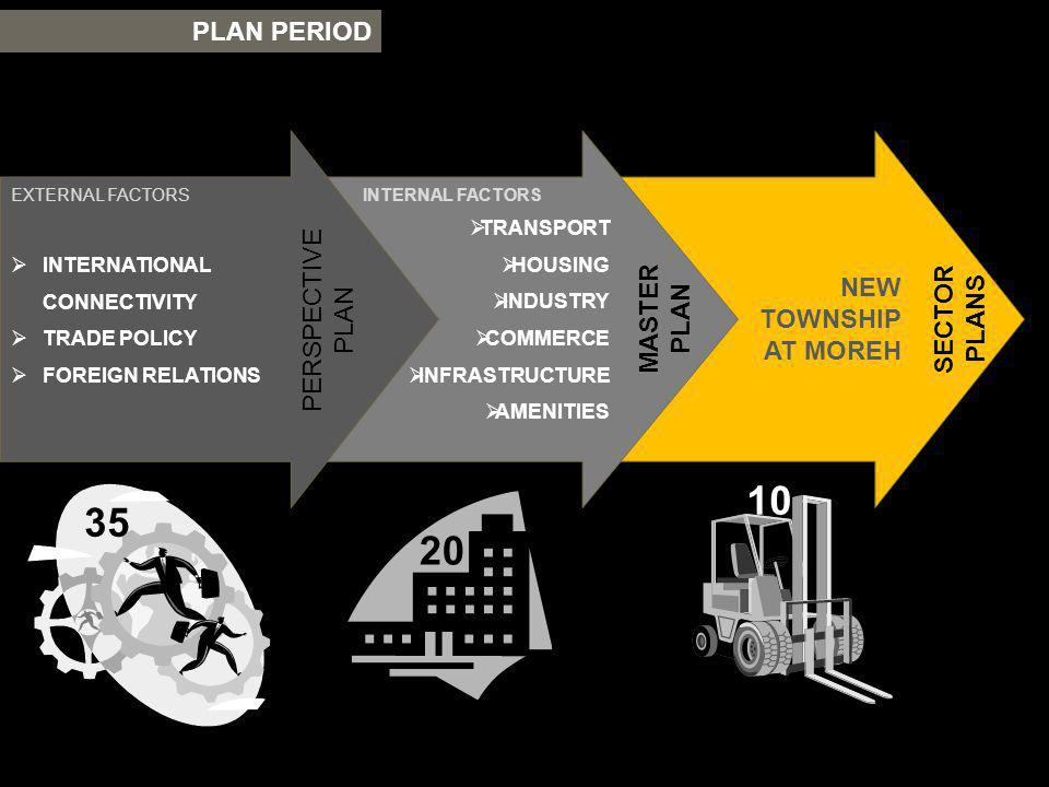NEW TOWNSHIP AT MOREH SECTOR PLANS TRANSPORT HOUSING INDUSTRY COMMERCE INFRASTRUCTURE AMENITIES INTERNAL FACTORS MASTER PLAN PLAN PERIOD INTERNATIONAL