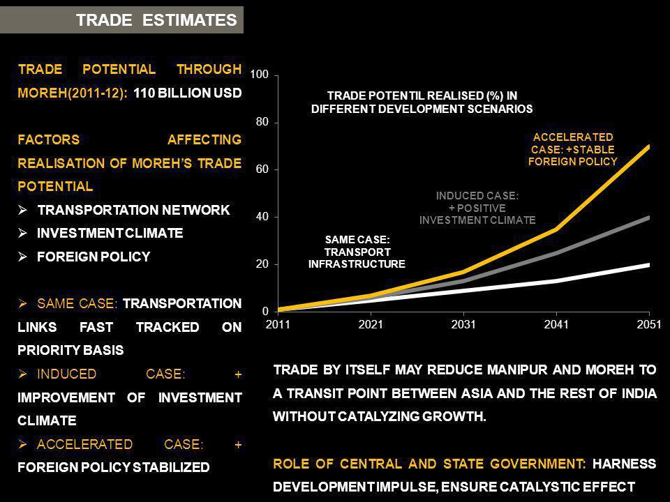 TRADE ESTIMATES TRADE POTENTIAL THROUGH MOREH(2011-12): 110 BILLION USD FACTORS AFFECTING REALISATION OF MOREHS TRADE POTENTIAL TRANSPORTATION NETWORK