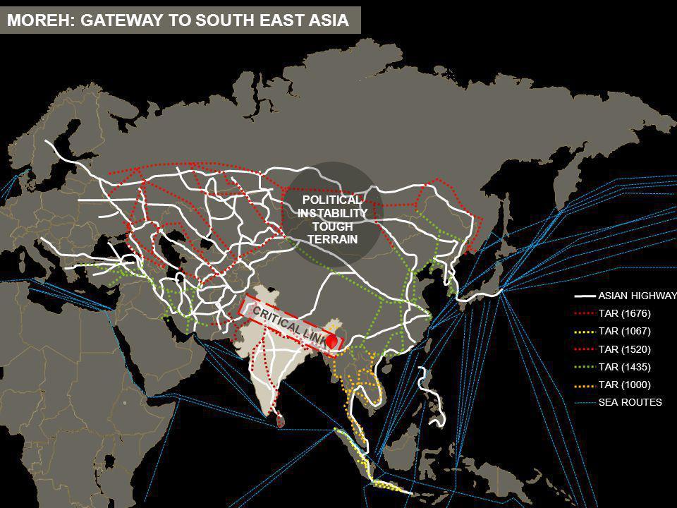 MOREH: GATEWAY TO SOUTH EAST ASIA CRITICAL LINK POLITICAL INSTABILITY TOUGH TERRAIN ASIAN HIGHWAY TAR (1676) TAR (1067) TAR (1520) TAR (1435) TAR (100