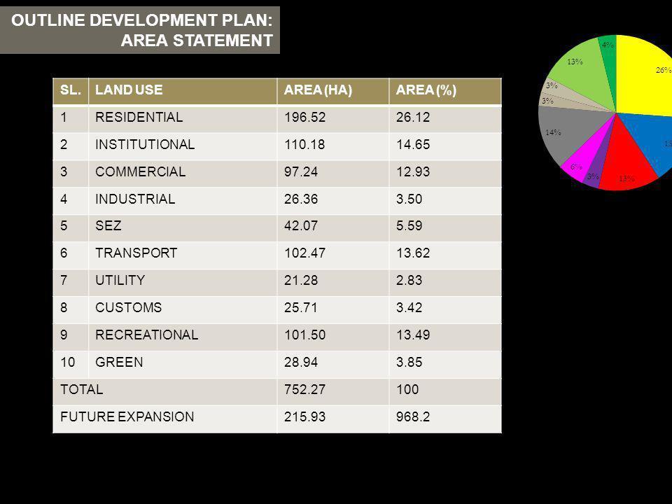 OUTLINE DEVELOPMENT PLAN: AREA STATEMENT SL.LAND USEAREA (HA)AREA (%) 1RESIDENTIAL196.5226.12 2INSTITUTIONAL110.1814.65 3COMMERCIAL97.2412.93 4INDUSTR