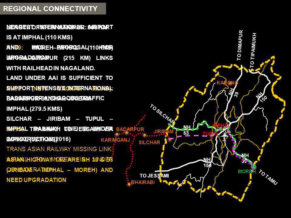 LENGTH OF NH IN MANIPUR: 968 KM NH39: MOREH–IMPHAL (110KMS) IMPHAL–DIMAPUR (215 KM) LINKS WITH RAILHEAD IN NAGALAND. NH53 (NEW CACHAR ROAD): BADARPUR-