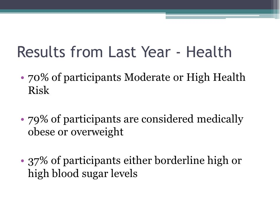 Results from Last Year - Health 70% of participants Moderate or High Health Risk 79% of participants are considered medically obese or overweight 37% of participants either borderline high or high blood sugar levels