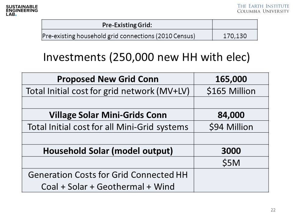 Investments (250,000 new HH with elec) Pre-Existing Grid: Pre-existing household grid connections (2010 Census)170,130 Proposed New Grid Conn165,000 Total Initial cost for grid network (MV+LV)$165 Million Village Solar Mini-Grids Conn84,000 Total Initial cost for all Mini-Grid systems$94 Million Household Solar (model output)3000 $5M Generation Costs for Grid Connected HH Coal + Solar + Geothermal + Wind 22