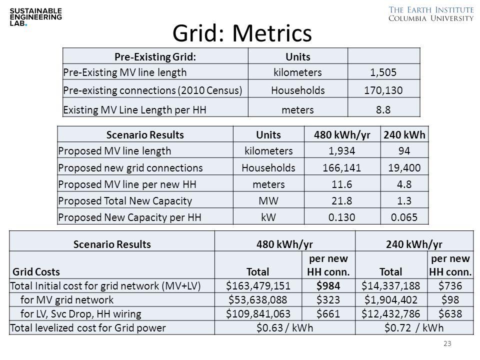 Grid: Metrics Pre-Existing Grid:Units Pre-Existing MV line lengthkilometers1,505 Pre-existing connections (2010 Census)Households170,130 Existing MV Line Length per HHmeters8.8 Scenario ResultsUnits480 kWh/yr240 kWh Proposed MV line lengthkilometers1,93494 Proposed new grid connectionsHouseholds166,14119,400 Proposed MV line per new HHmeters11.64.8 Proposed Total New CapacityMW21.81.3 Proposed New Capacity per HHkW0.1300.065 Scenario Results480 kWh/yr240 kWh/yr Grid CostsTotal per new HH conn.Total per new HH conn.