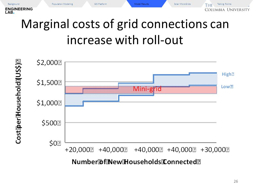 Marginal costs of grid connections can increase with roll-out Model ResultsBackgroundGIS PlatformPopulation ModelingSolar MicroGridsTalking Points 26 Mini-grid