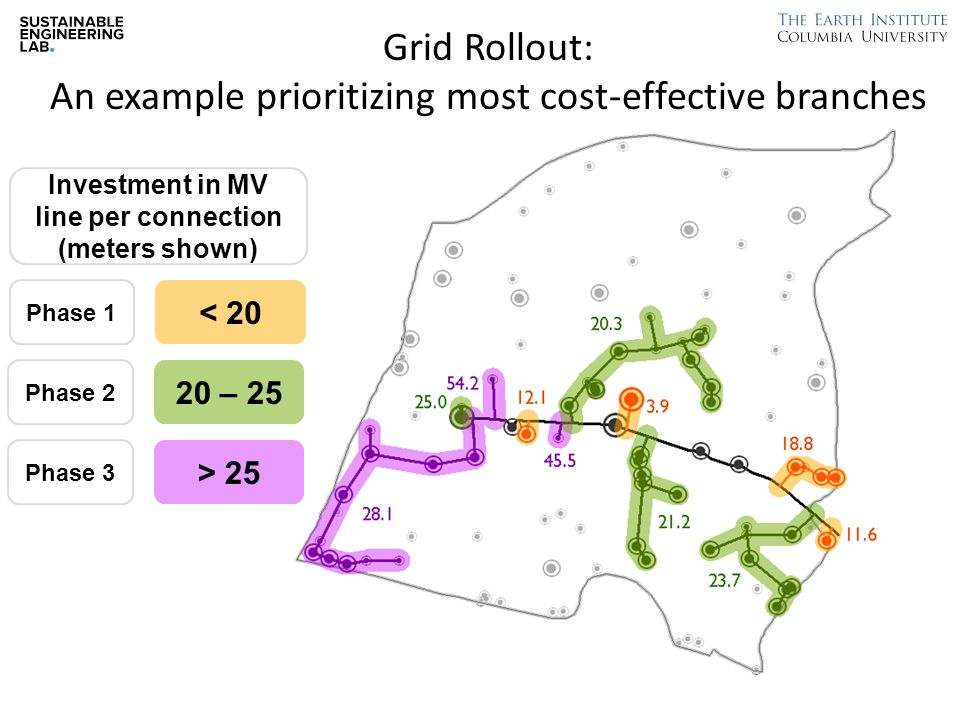 Phase 1 < 20 Phase 2 20 – 25 Phase 3 > 25 Investment in MV line per connection (meters shown) Grid Rollout: An example prioritizing most cost-effective branches