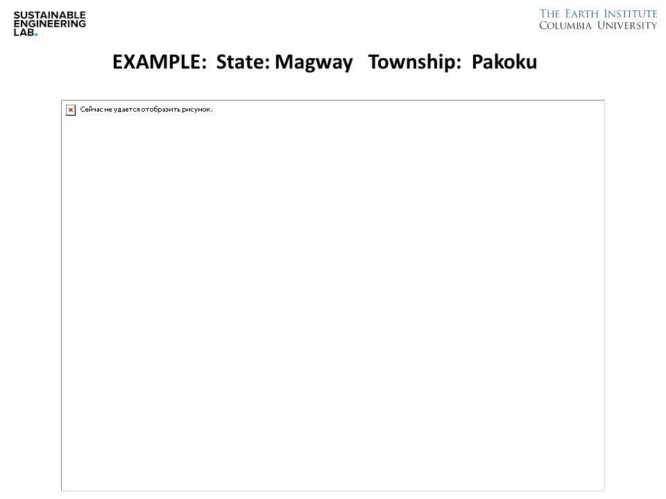 EXAMPLE: State: Magway Township: Pakoku