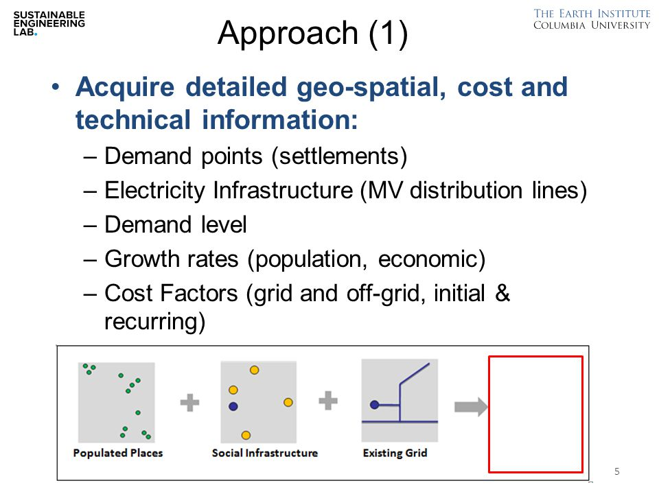 Approach (2) Project demand and cost for a defined time-horizon: –Apply growth rates, wealth / income mapping Algorithmic computation of least-cost electricity system: –Grid extension –Mini- or Micro-grids (renewable, hybrid) –Household Systems (solar) Generate phased Roll-Out plan for grid and distributed systems 6 (with off-grid)