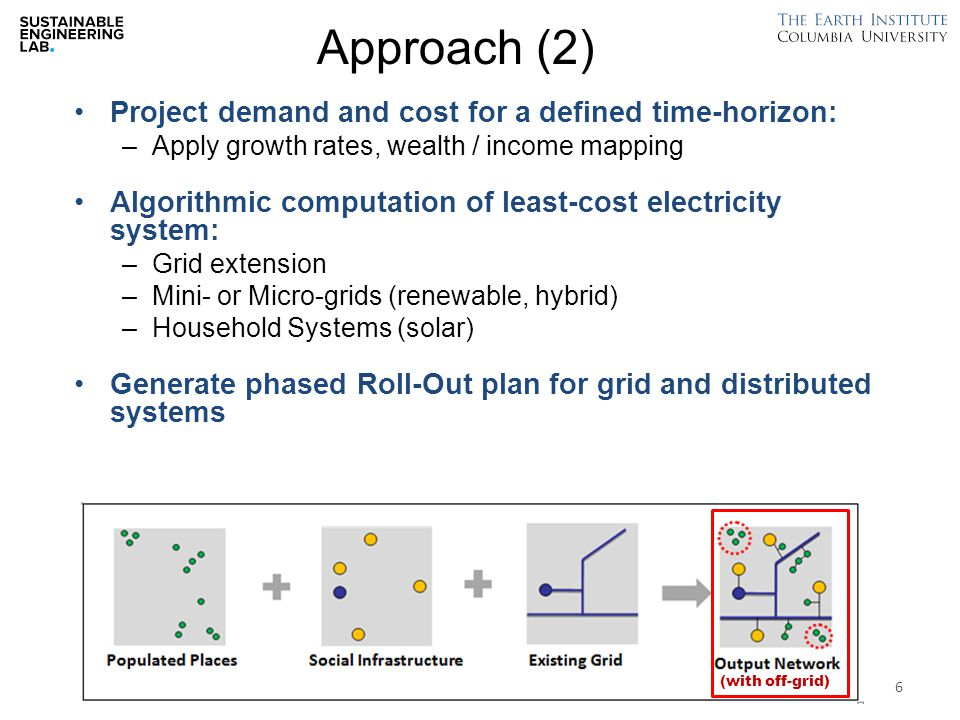 Mini-Grid Rollout: An example prioritizing higher demand villages