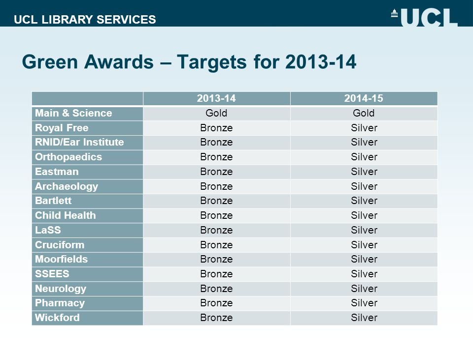 UCL LIBRARY SERVICES Green Awards – Targets for 2013-14 2013-142014-15 Main & ScienceGold Royal FreeBronzeSilver RNID/Ear InstituteBronzeSilver OrthopaedicsBronzeSilver EastmanBronzeSilver ArchaeologyBronzeSilver BartlettBronzeSilver Child HealthBronzeSilver LaSSBronzeSilver CruciformBronzeSilver MoorfieldsBronzeSilver SSEESBronzeSilver NeurologyBronzeSilver PharmacyBronzeSilver WickfordBronzeSilver
