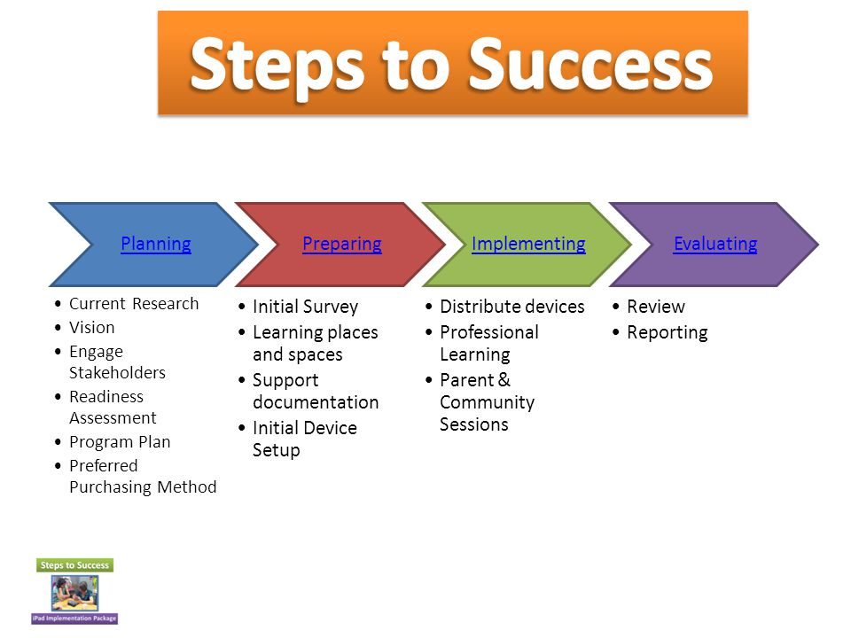Current Research Vision Engage stakeholders Readiness Assessment Program Plan Preferred Purchasing Method