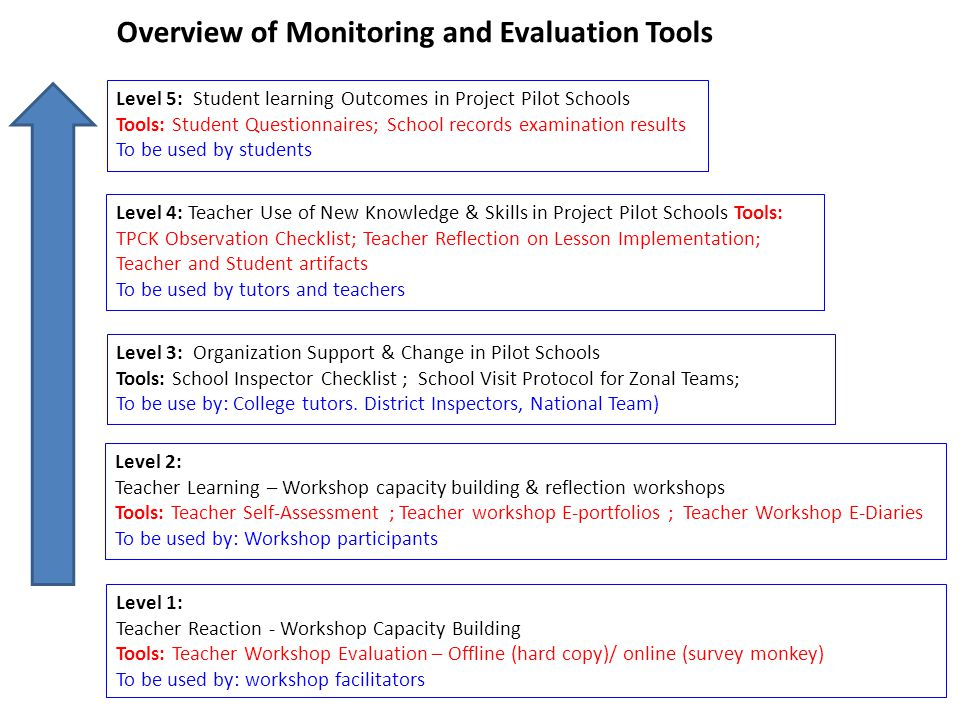 Level 5: Student learning Outcomes in Project Pilot Schools Tools: Student Questionnaires; School records examination results To be used by students L