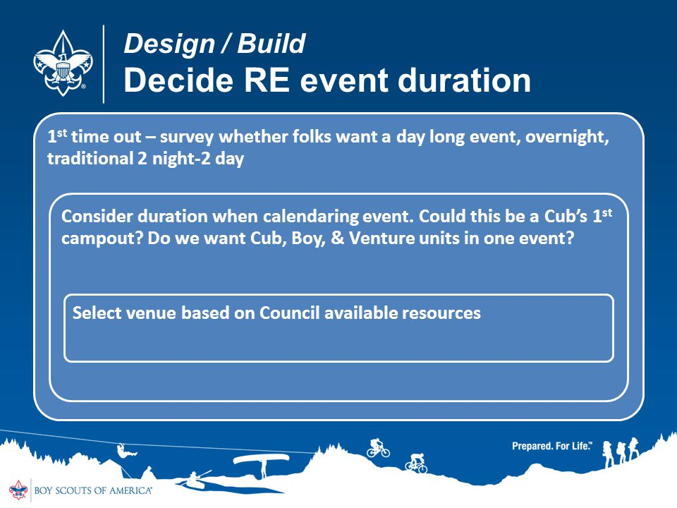 Design / Build Decide RE event duration 1 st time out – survey whether folks want a day long event, overnight, traditional 2 night-2 day Consider duration when calendaring event.