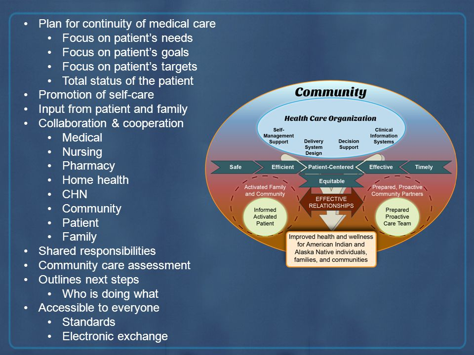 Plan for continuity of medical care Focus on patients needs Focus on patients goals Focus on patients targets Total status of the patient Promotion of self-care Input from patient and family Collaboration & cooperation Medical Nursing Pharmacy Home health CHN Community Patient Family Shared responsibilities Community care assessment Outlines next steps Who is doing what Accessible to everyone Standards Electronic exchange