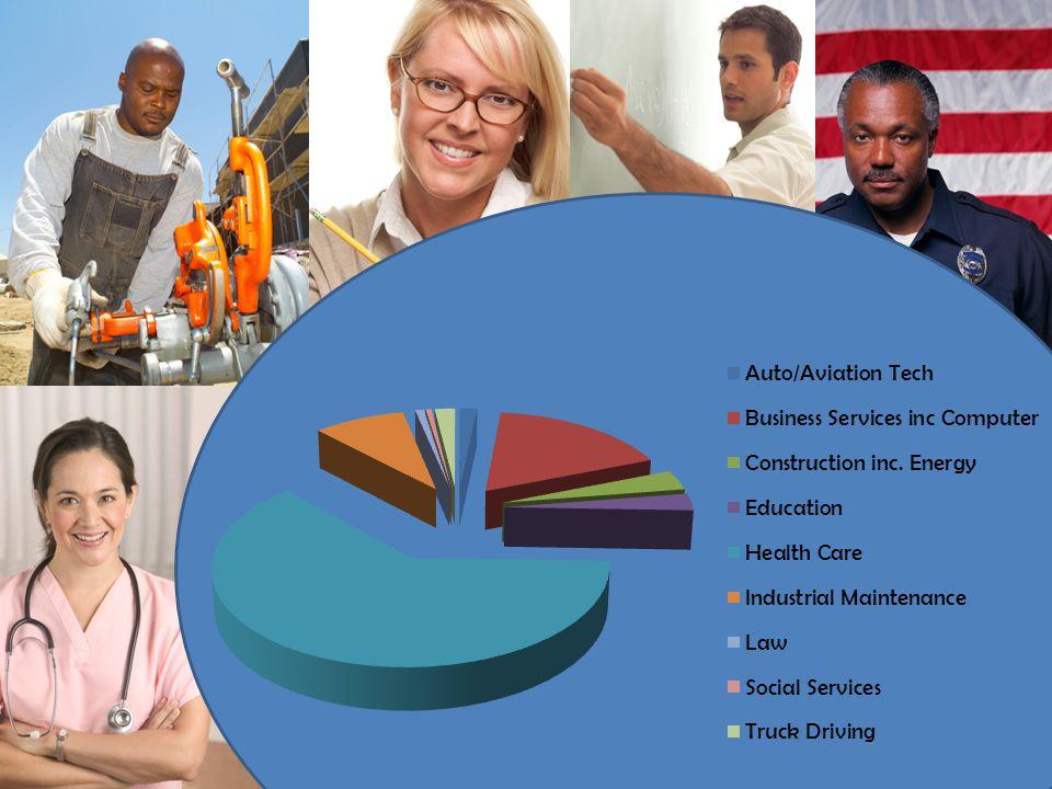 Employment Sectors