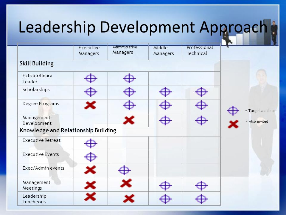 Leadership Development Approach = Target audience = Also invited Executive Managers Administrative Managers Middle Managers Professional Technical Skill Building Extraordinary Leader Scholarships Degree Programs Management Development Knowledge and Relationship Building Executive Retreat Executive Events Exec/Admin events Management Meetings Leadership Luncheons