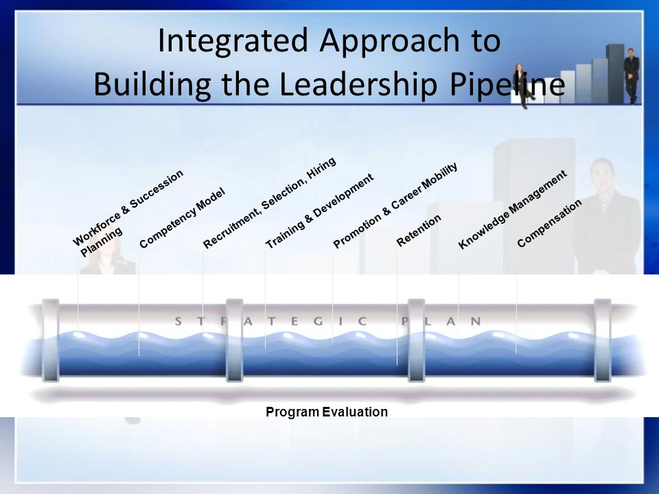 Integrated Approach to Building the Leadership Pipeline Workforce & Succession Planning Competency ModelRecruitment, Selection, Hiring Training & Deve