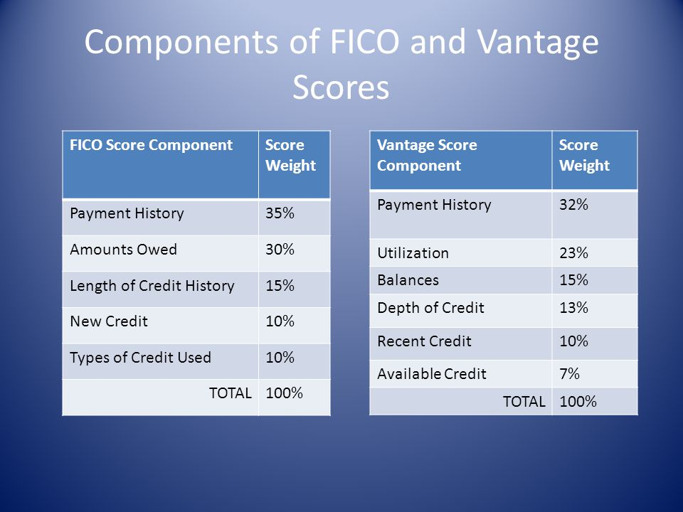 Components of FICO and Vantage Scores FICO Score ComponentScore Weight Payment History35% Amounts Owed30% Length of Credit History15% New Credit10% Ty
