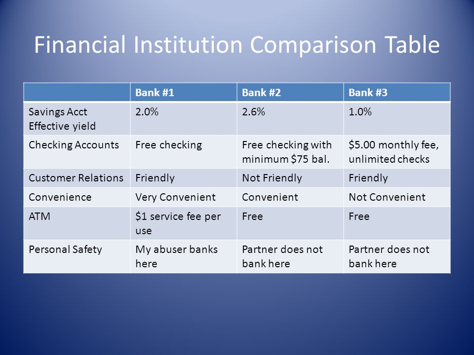 Financial Institution Comparison Table Bank #1Bank #2Bank #3 Savings Acct Effective yield 2.0%2.6%1.0% Checking AccountsFree checkingFree checking wit