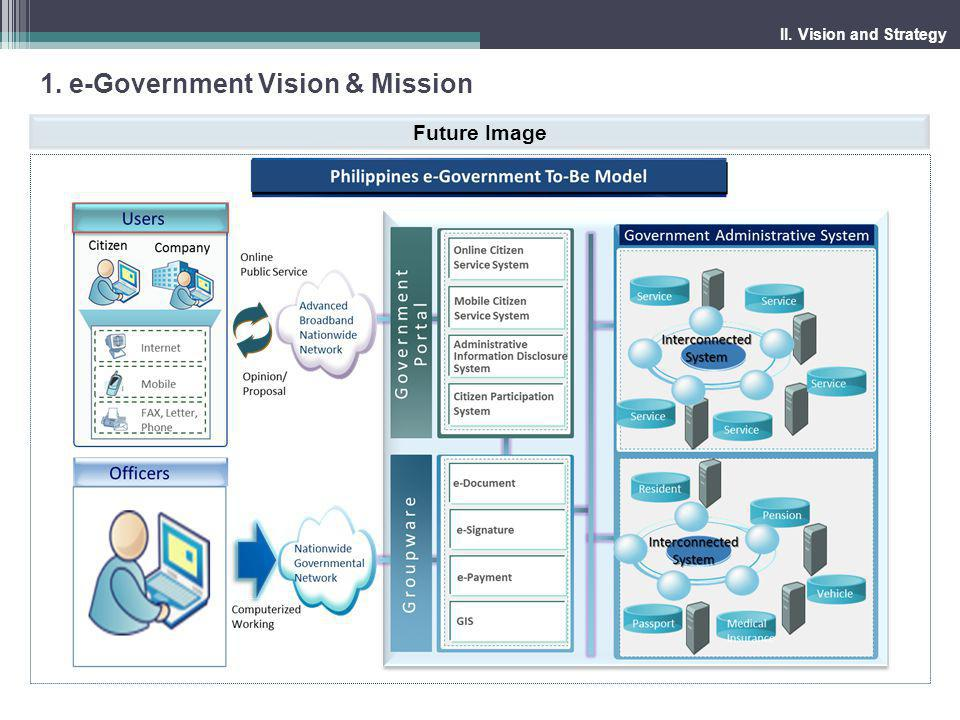 1.e-Government Vision & Mission II.
