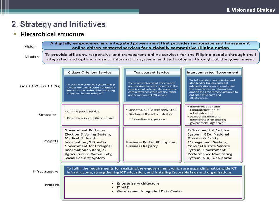 III. Implementation Strategy 1. e-Government Roadmap 2. Legal Framework 3. Organization