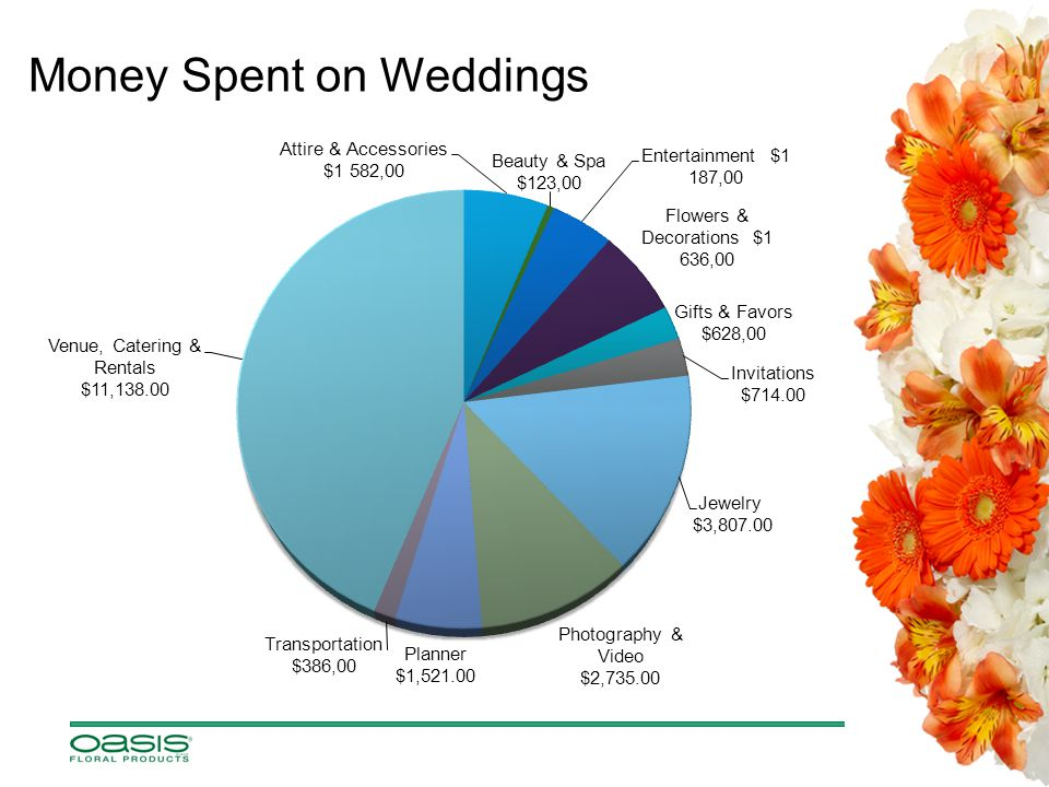 Money Spent on Weddings