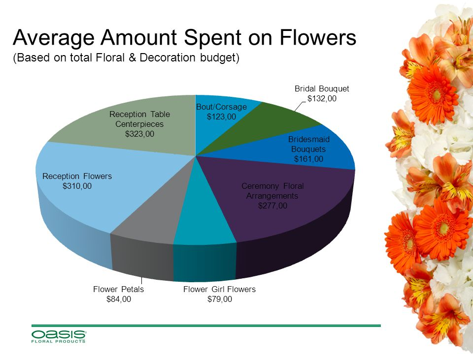 Average Amount Spent on Flowers (Based on total Floral & Decoration budget)
