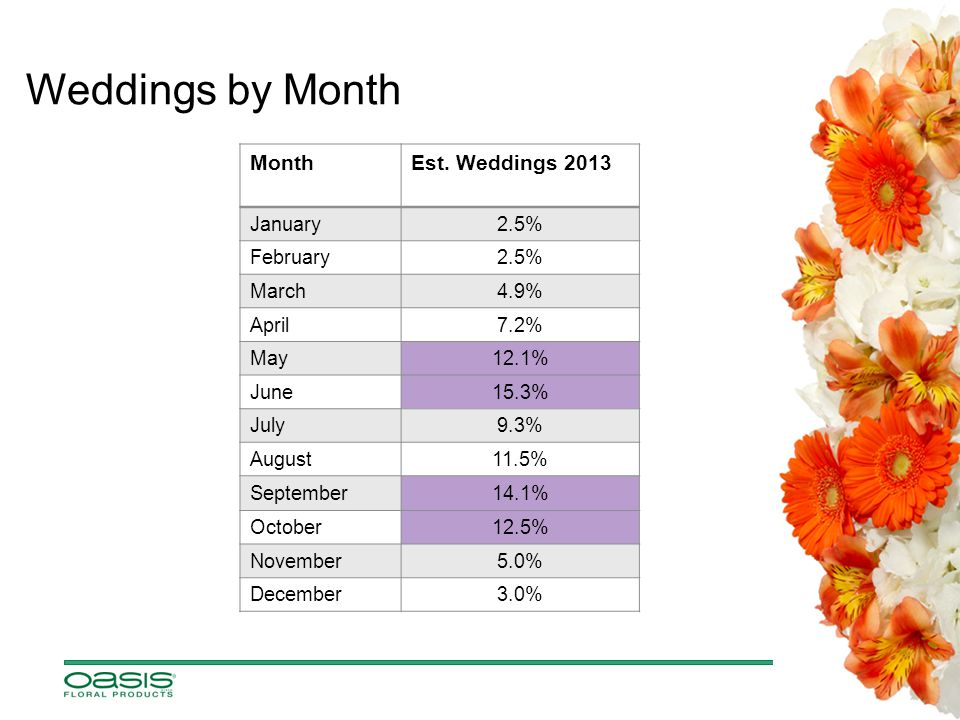 Weddings by Month MonthEst.