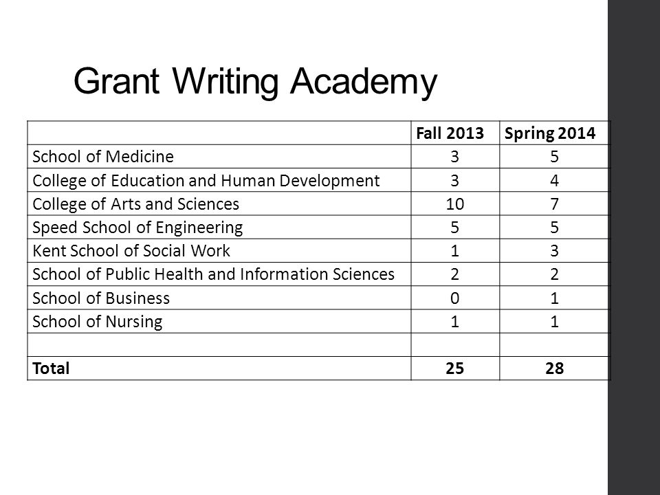 Grant Writing Academy Fall 2013Spring 2014 School of Medicine35 College of Education and Human Development34 College of Arts and Sciences107 Speed School of Engineering55 Kent School of Social Work13 School of Public Health and Information Sciences22 School of Business01 School of Nursing11 Total2528
