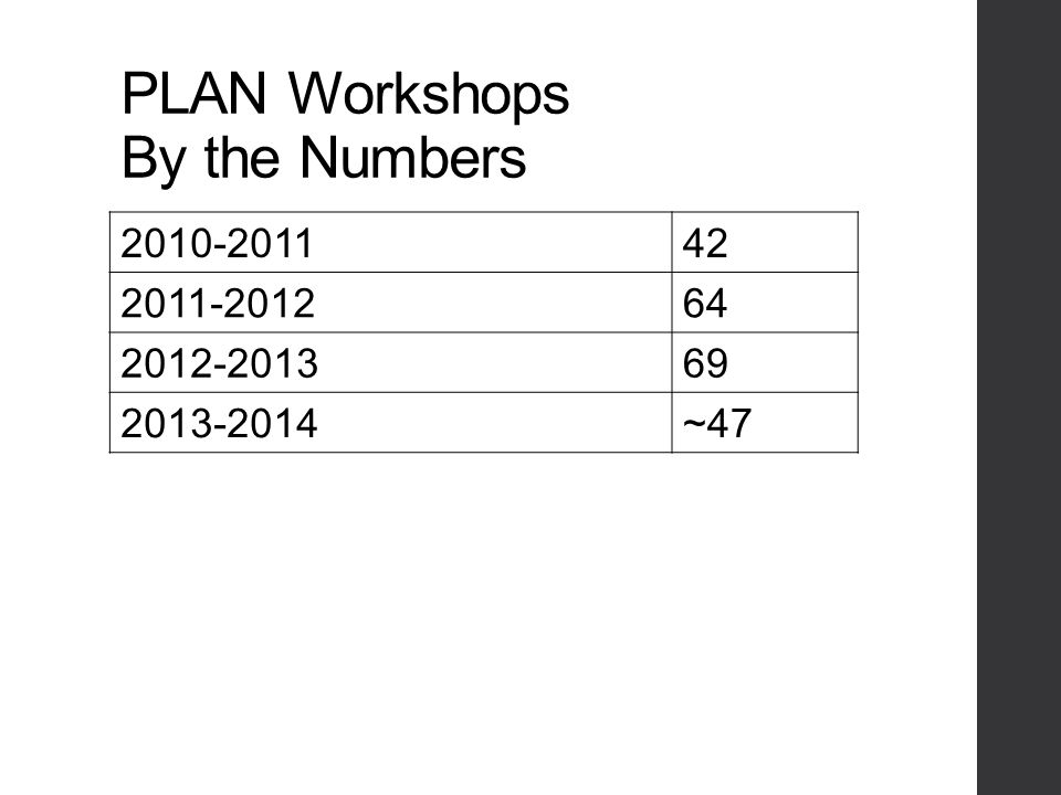 PLAN Workshops By the Numbers 2010-201142 2011-201264 2012-201369 2013-2014~47