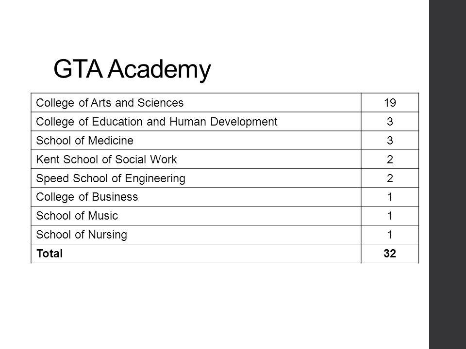 2012-2013 GTA Academy