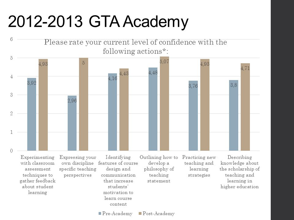 GTA Academy 2013-2014 Highlights 31 Students Better faculty integration Team-Based Learning Instructional Technology Micro-Teaching Increase in Retention