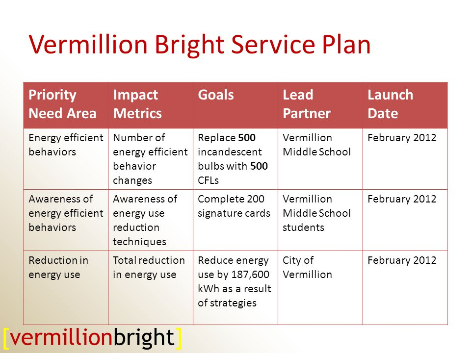 Vermillion Bright Service Plan Priority Need Area Impact Metrics GoalsLead Partner Launch Date Energy efficient behaviors Number of energy efficient behavior changes Replace 500 incandescent bulbs with 500 CFLs Vermillion Middle School February 2012 Awareness of energy efficient behaviors Awareness of energy use reduction techniques Complete 200 signature cards Vermillion Middle School students February 2012 Reduction in energy use Total reduction in energy use Reduce energy use by 187,600 kWh as a result of strategies City of Vermillion February 2012 [vermillionbright]