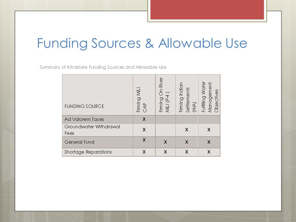Funding Sources & Allowable Use