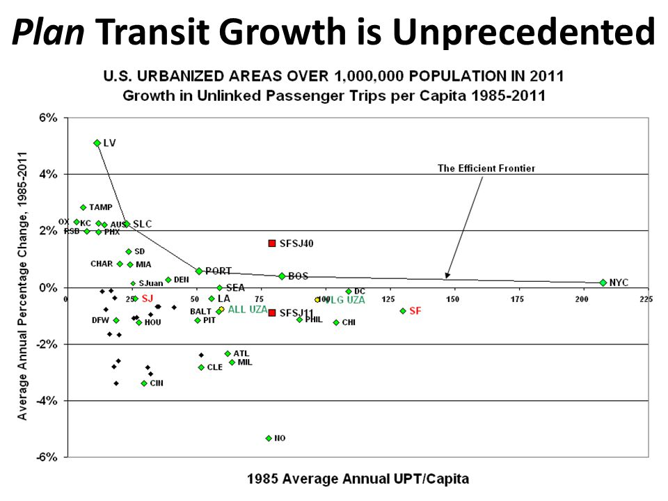 Plan Transit Growth is Unprecedented