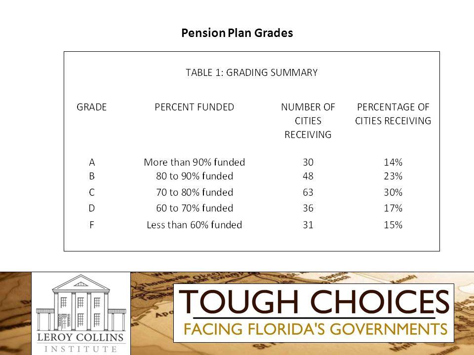 Pension Plan Grades