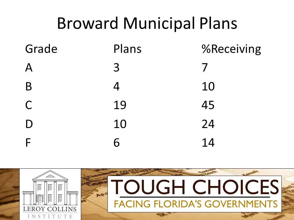 Broward Municipal Plans GradePlans%Receiving A37 B410 C1945 D1024 F614