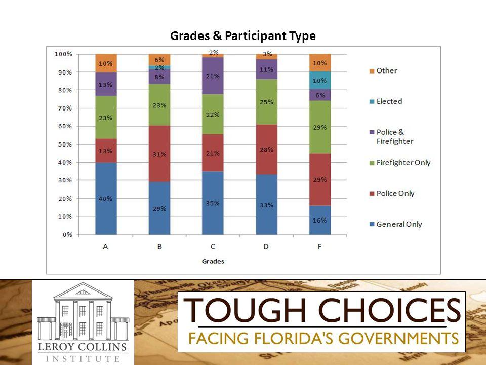 Grades & Participant Type