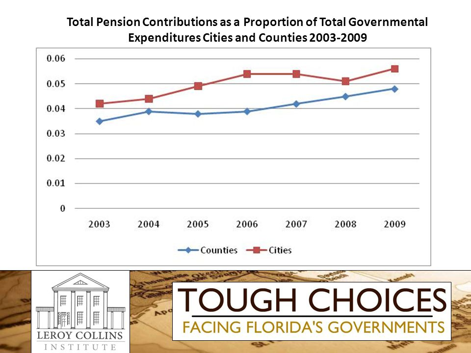 Total Pension Contributions as a Proportion of Total Governmental Expenditures Cities and Counties 2003-2009